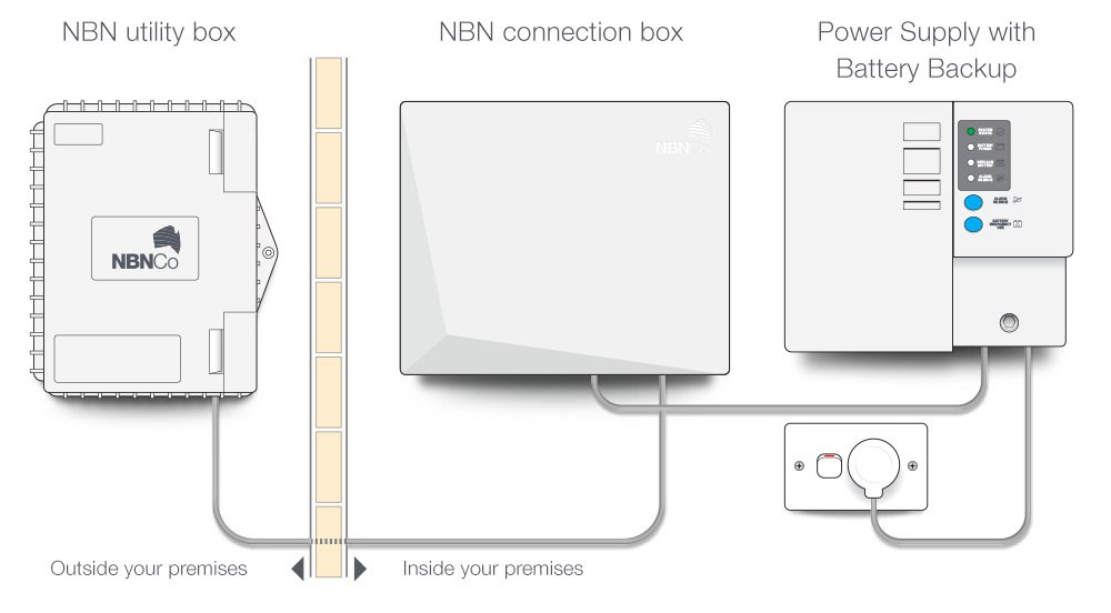 Business Phone System Wiring Diagram moreover Design Master Electrical Rt Version 121 furthermore National Broadband  work Nbn as well Fbp 2 40h Wiring Diagram besides 12v 1000w Inverter Design Process. on telephone line wiring
